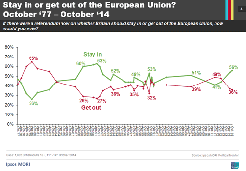eu-stay-in-or-get-out-trend-oct-2014