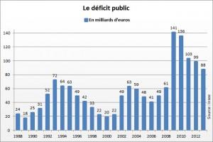 2083738-deficit-public-de-la-france-il-represente-4-3-du-pib-en-2013