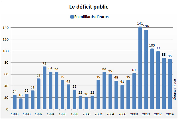 2564257-deficit-public-de-la-france-il-s-eleve-4-du-pib-en-2014