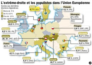 extreme droite en europe