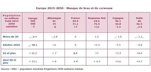 politique demographique en france